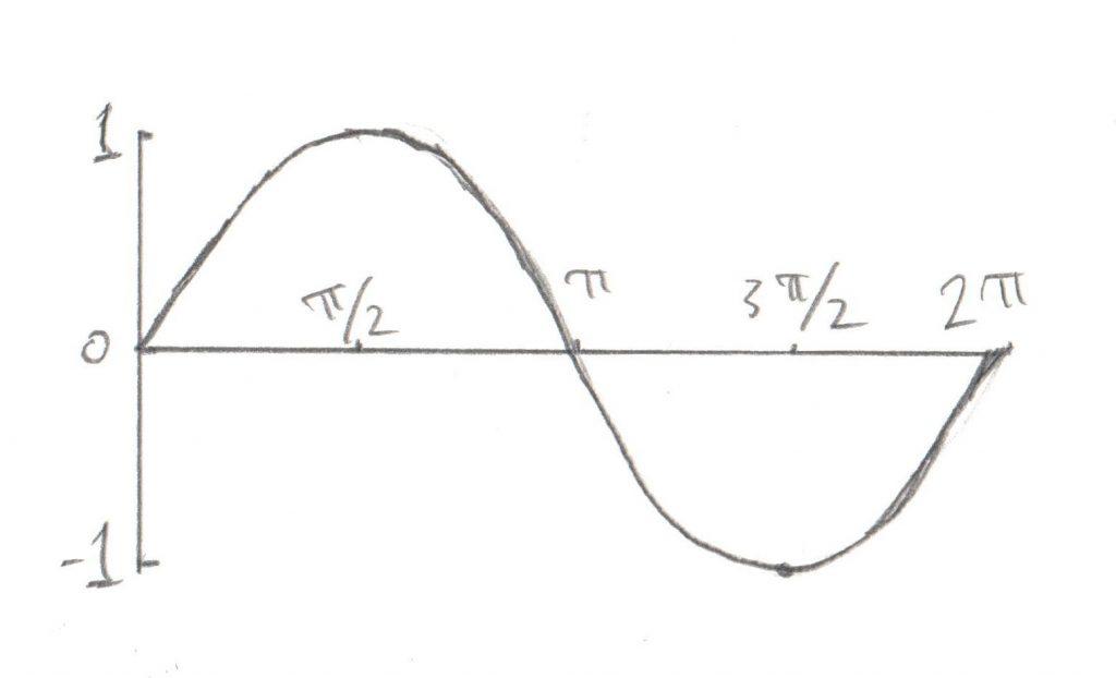 Sine Curve